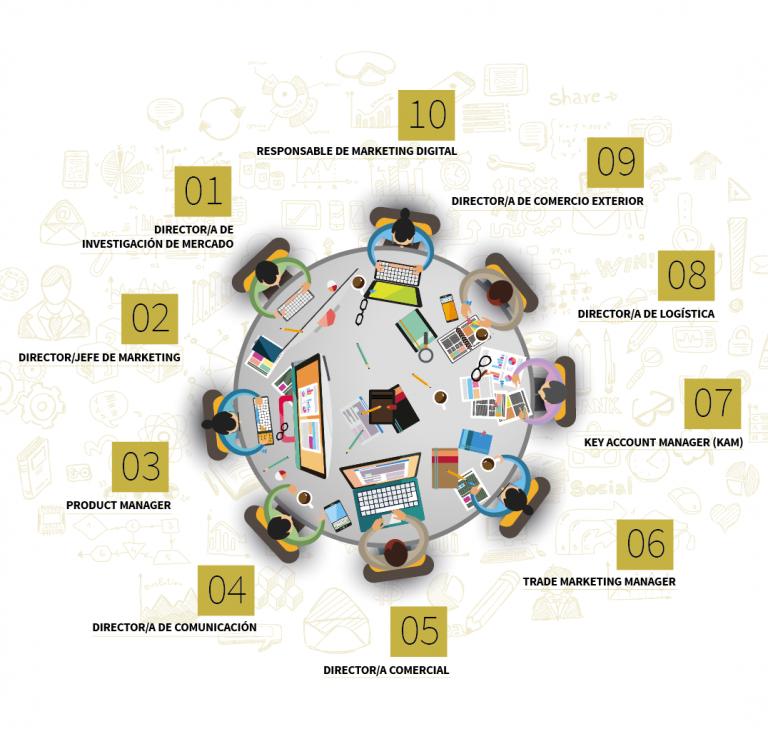 infografiaSalidasProfesionalesMarketingCUBS